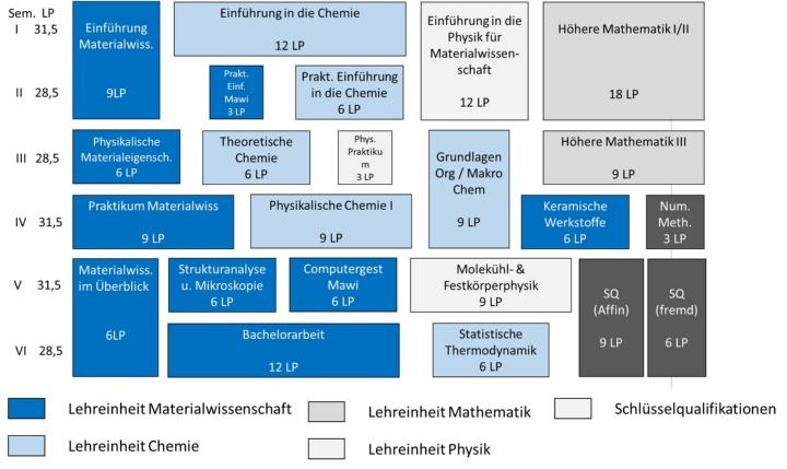 Schema Modulplan