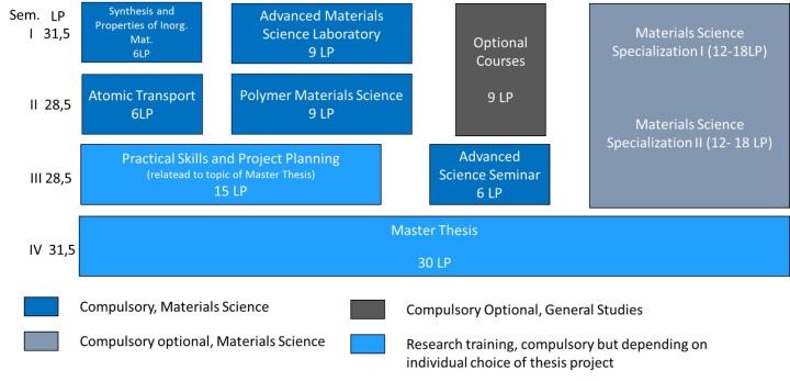 Module Scheme Curriculum Master (c)