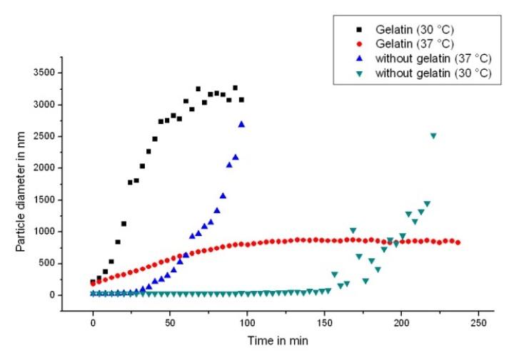 Abb. 2: Partikelwachstum von ZnO in Anwesenheit von Gelatine (aus [2]). (c)