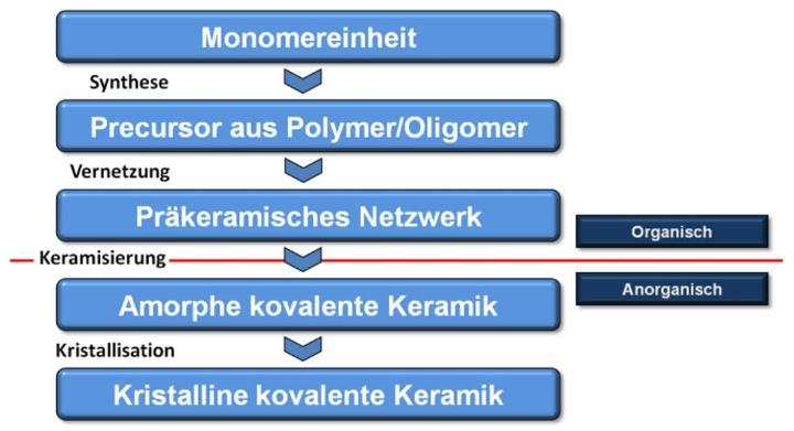Abb. 1: Schemadarstellung Precursorkeramik (c)