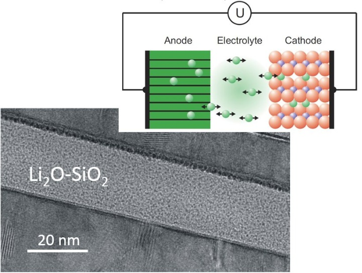 All-solid-state batteries: Test of an ion-conductive mebrane, only a few nanometers in thickness  (c)