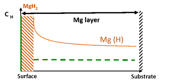 Concentration gradient of hydrogen in a hydrogenated sample of magnesium. A magnesium hydride layer is forming at the surface, which is blocking the further diffusion of hydrogen into the material. (c)